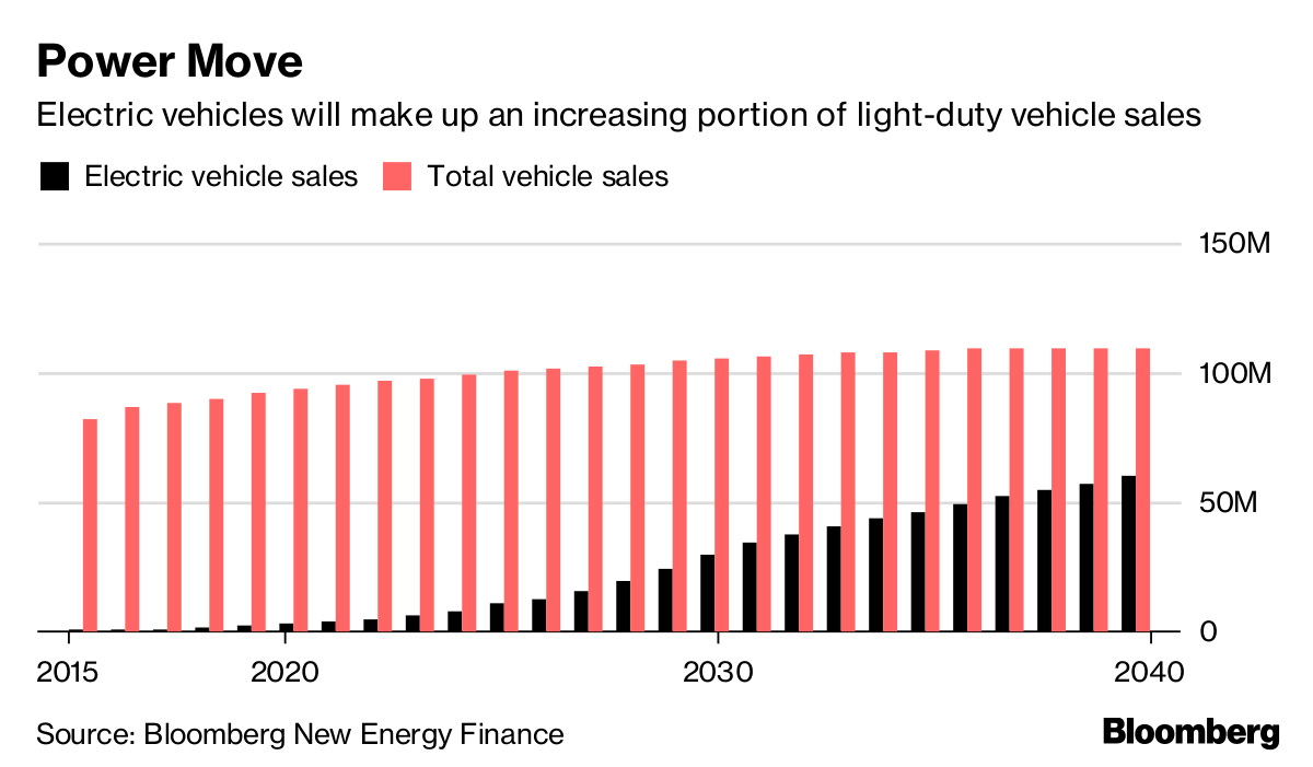 Big Oil, Utilities are Lining Up for an Electric Vehicle War - Bloomberg