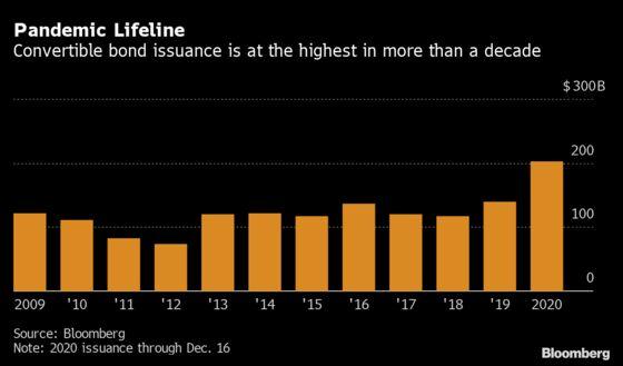 Tesla Fuels $166 Billion Bonanza in a Risky Corner of Finance