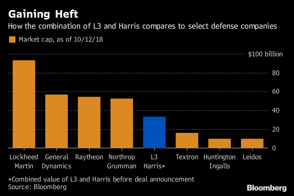 Harris, L3 to Form $33 5 Billion Giant as Weapons Spending