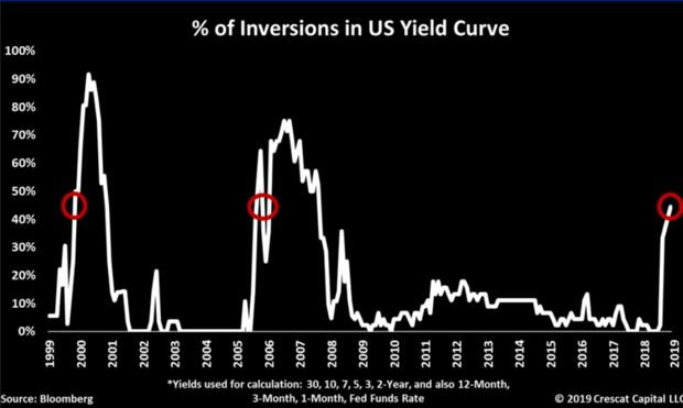 Yield Inversions