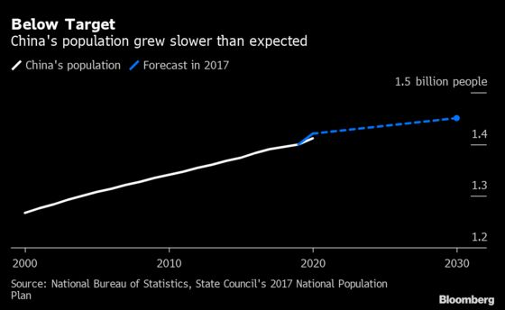 China's Population on Track to Peak Before 2025 as Births Drop