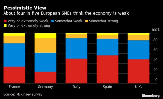 Half of Europe's Smaller Businesses Risk Bankruptcy Within Year
