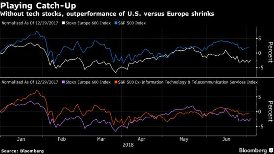Europe's Lack of 'Cool' Stocks Dooms Race Against Wall Street