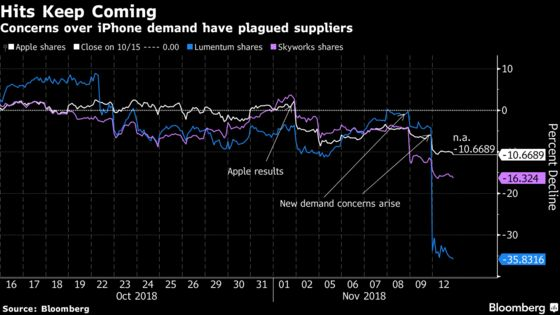 Apple Suppliers Tumble on New Signs of Weak iPhone Demand