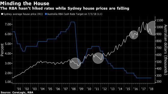 Sydney's Housing Slide Is One More Reason for Rates to Stay on Hold