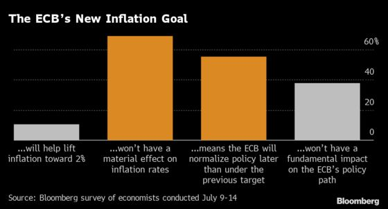 Lagarde's Big Change Means ECB Has a New Message: Eco Week Ahead