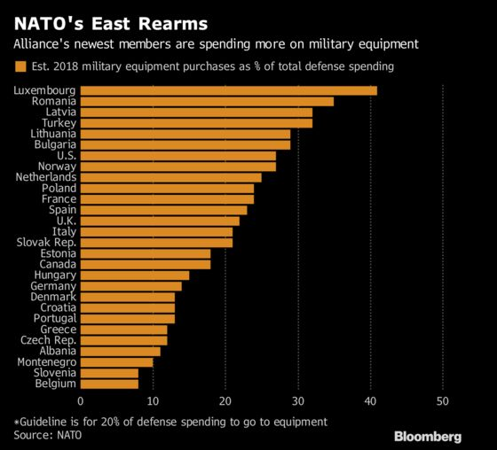NATO's East Is Rearming, But It's Because of Putin, Not Trump