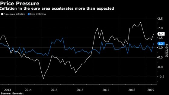 Euro-Area Inflation Accelerates After String of Upbeat Data