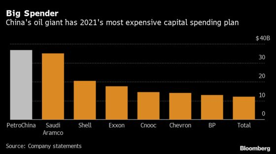 The Oil Industry's Biggest Spending Driller Is Now in China