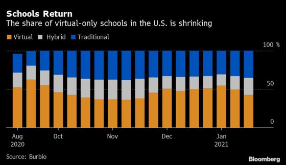 Biden's Bid to Reopen Schools Risks Reigniting Union Tension