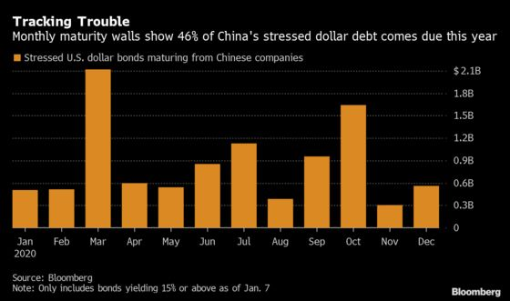 China 2019 Offshore-Bond Defaulters Span an Airport, Solar Tech