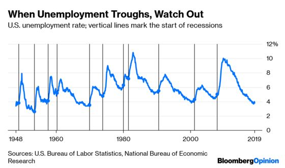 Keep an Eye on That Unemployment Rate