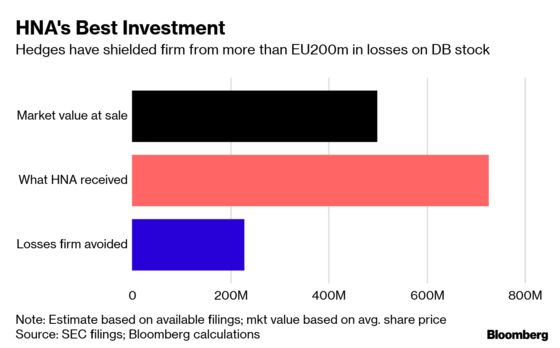 Deutsche Bank Hedges Helped HNA Limit Losses on Stake Sale