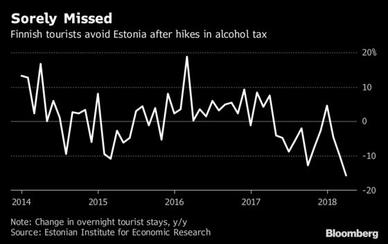 War on Alcohol Unsettles Estonia's Lucrative Booze Cruises