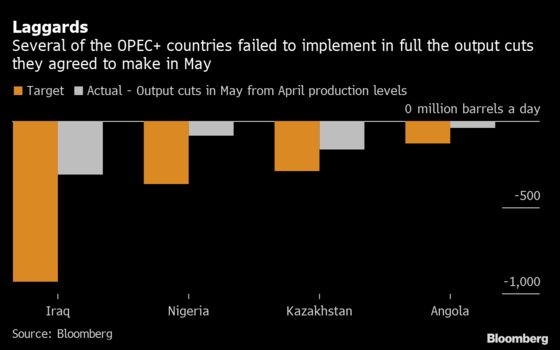 OPEC Quota Busters Start to Toe the Line With June Export Cuts