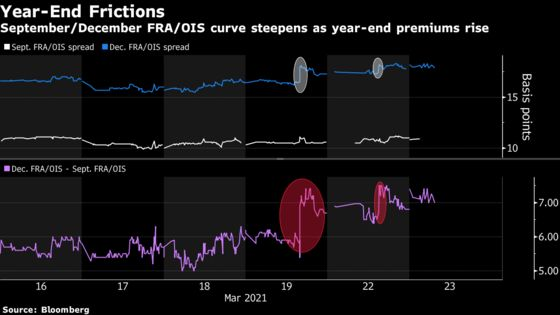 Markets Start to Worry About Year-End After Fed Ditches Crisis Measure