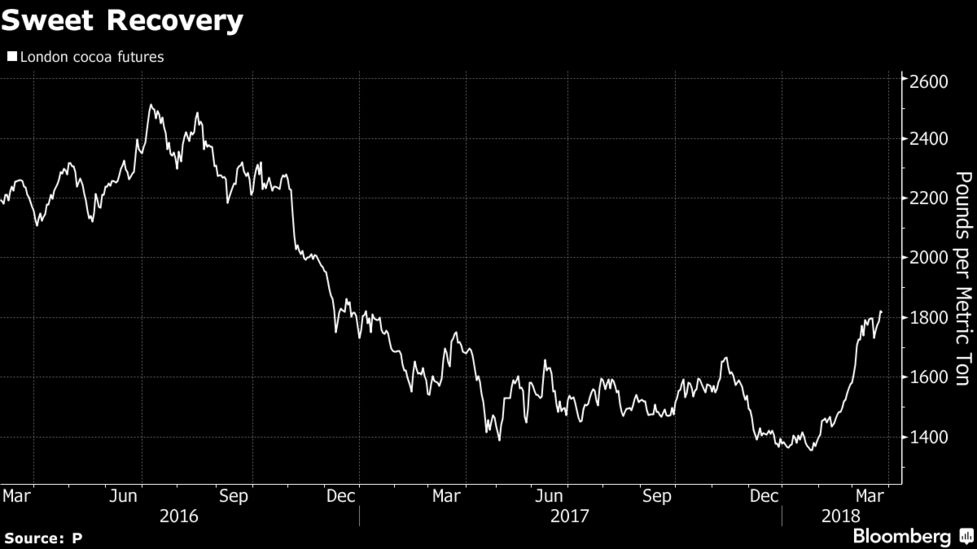85be806368ad Cocoa Farmers in Top Producer May Miss Out on Surging Prices - Bloomberg