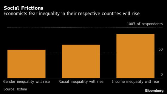 World's Richest Shake Off Crisis in Record Setback for Equality