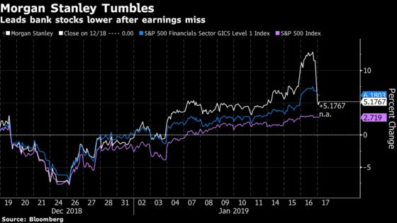 Morgan Stanley Leads Banks Lower After Ugly Earnings Miss