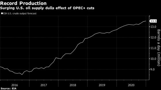 Soaring U.S. Crude Oil Production Highlights OPEC's Quandary