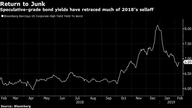 Speculative-grade bond yields have retraced much of 2018's selloff