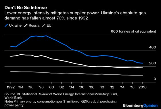 Russia Tried 'Energy Dominance,' and Markets Bit Back