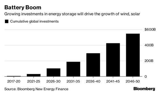 NextEra CEO: Cheap, `Disruptive' Batteries Coming to Kill Coal