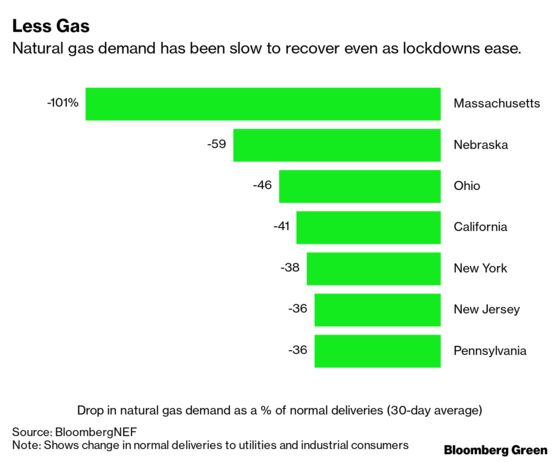 The Problematic Future of Gas Pipelines