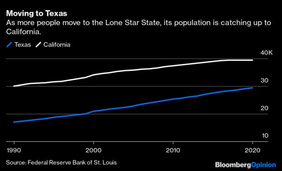 Texas Is the Future — If Only It Doesn't Become California
