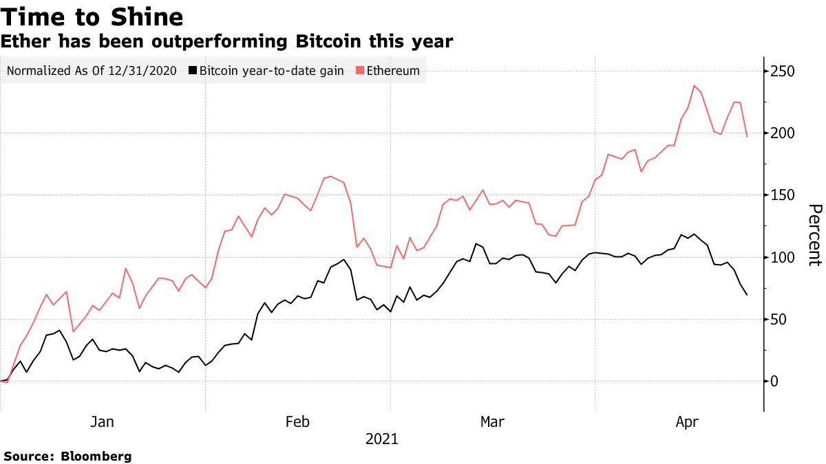 Ether has been outperforming Bitcoin this year