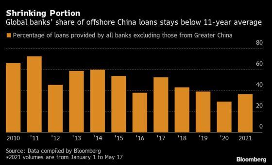 Global Banks Lose Share in China's $186 Billion Loan Market