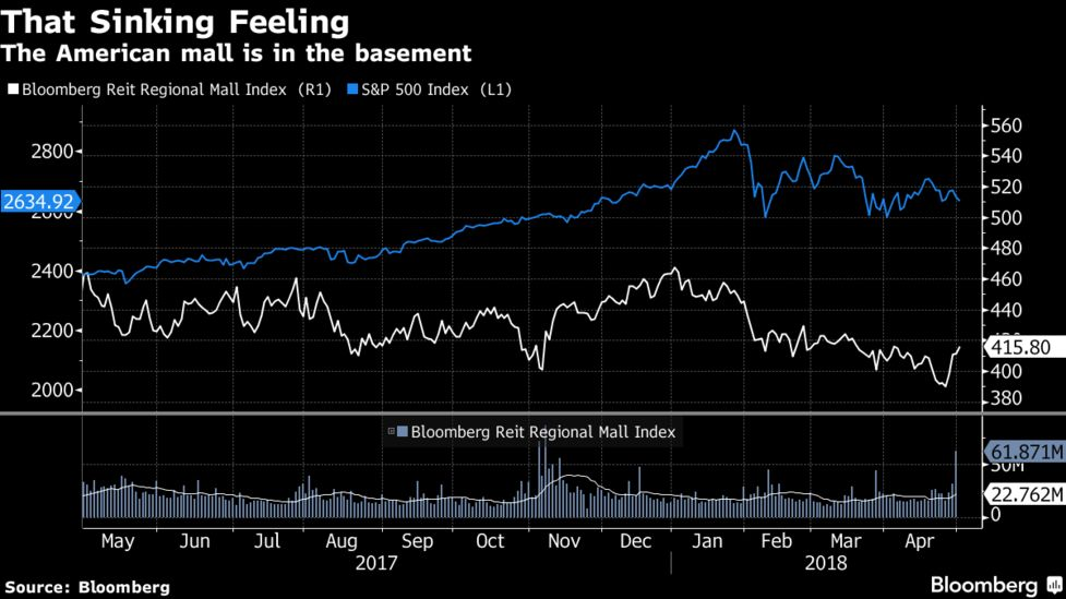 Mall Owners, Retailers Clash on Avalanche of Online Returns - Bloomberg