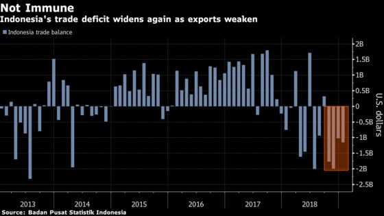 Indonesia's Trade Deficit Widens Again as Trade War Bites
