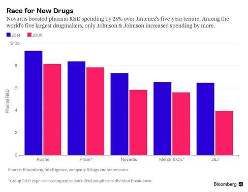 Pharma's R&D spending