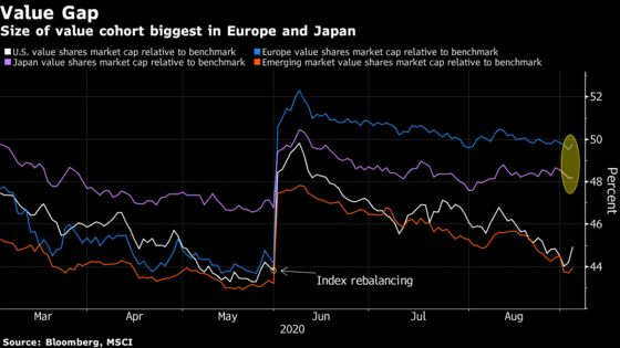 When the Value Share Rotation Does Come, Head to Europe, Japan