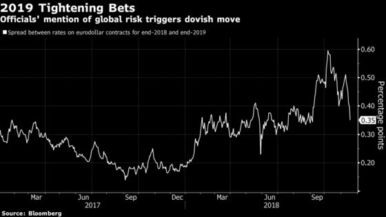Bond Bulls Energized as Global Risks Sow Doubts Over Fed's Path