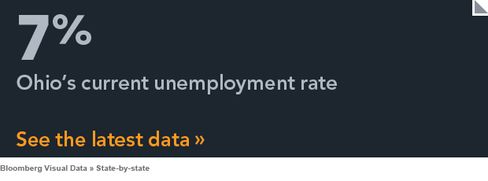 Ohio Unemployment State by State