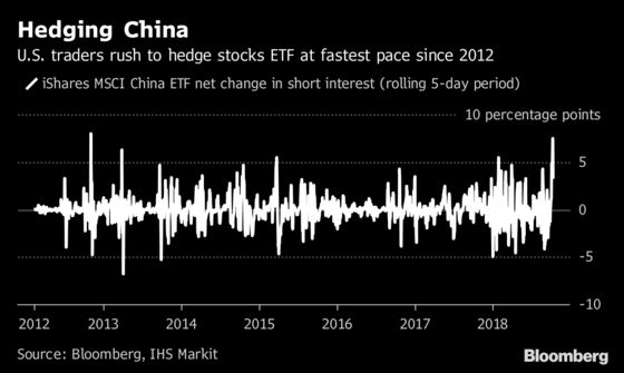 U.S. Traders Rush to Hedge China ETF at Fastest Pace Since 2012