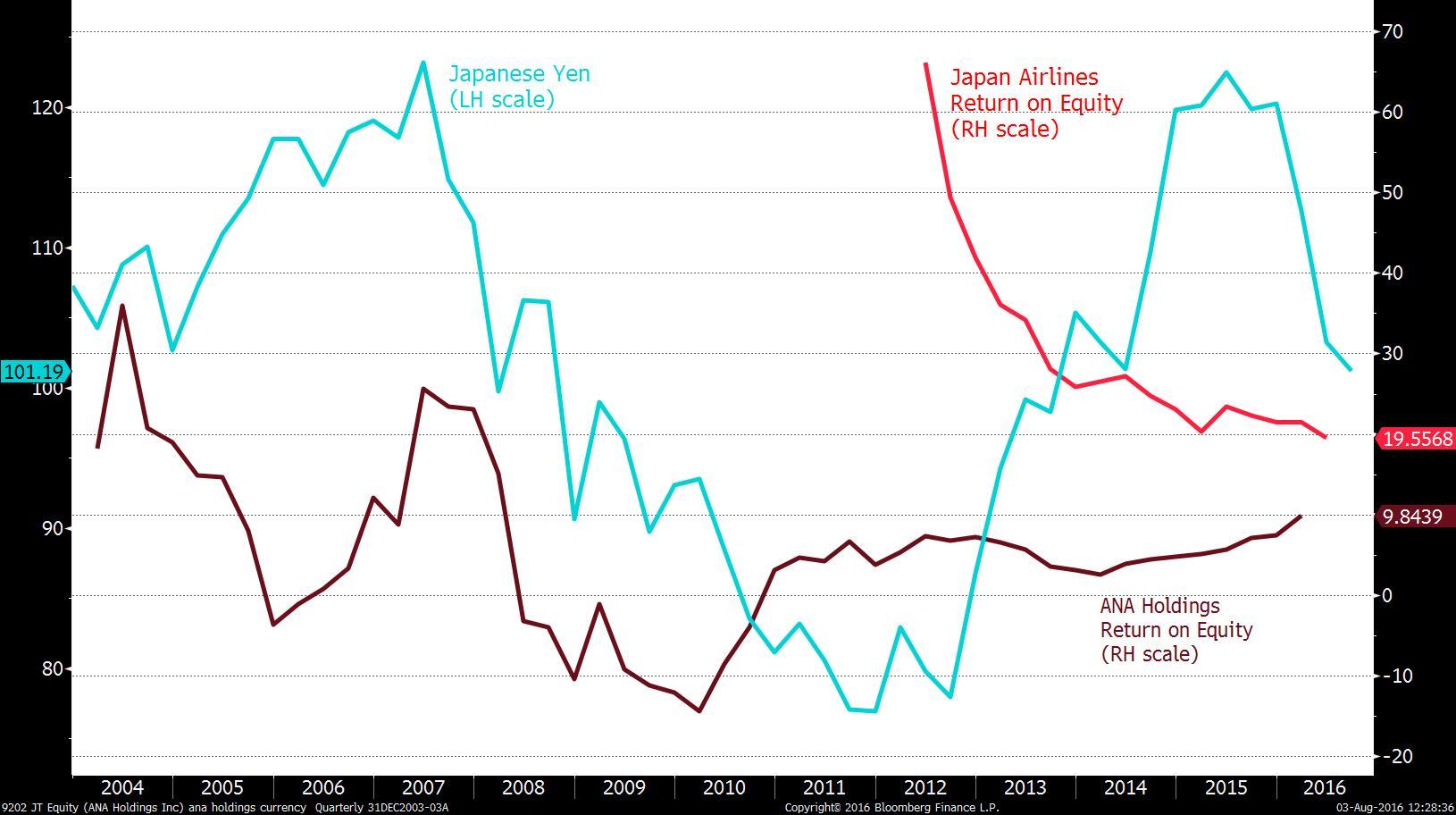 Yen vs ANA and JAL return on equity