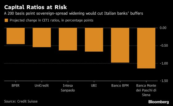 Italian Yields Would Need to Rise Much Further to Trouble Banks
