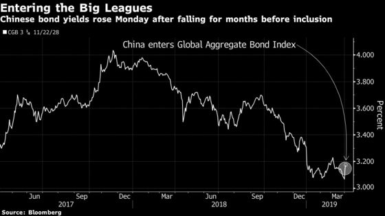 A Third of Goldman Sachs' Clients Sat Out China Index Inclusion