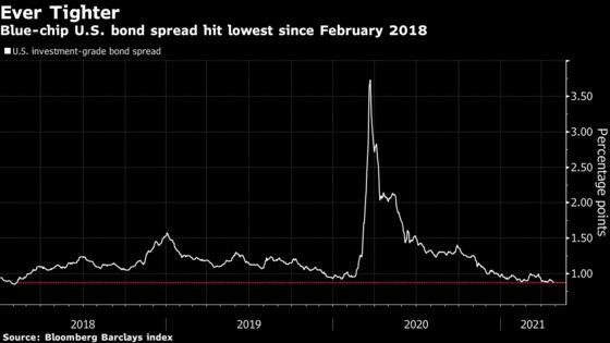 U.S. Corporate Bond Spreads Hit Three-Year Low Amid Demand Surge