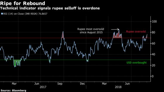 No Love for India Rupee as Technicals Point to Oversold Currency