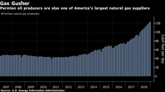 OPEC Oil Decision Could Undercut U.S. Natural Gas Price Surge