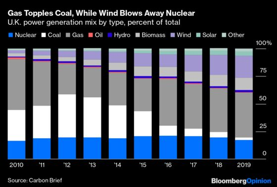 Energy Markets Have an Interesting Year Ahead