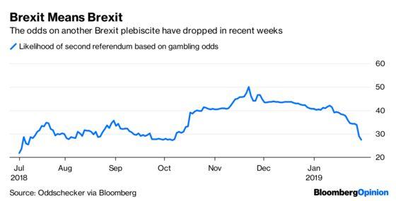 Brexit Leaves U.K. Assets in Purgatory