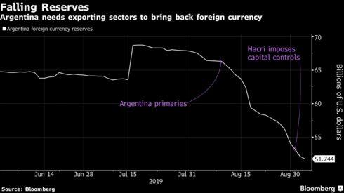 Argentina necesita sectores exportadores para recuperar divisas