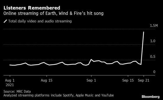 Earth, Wind & Fire's 'September' Promotion Pays Off in Streaming