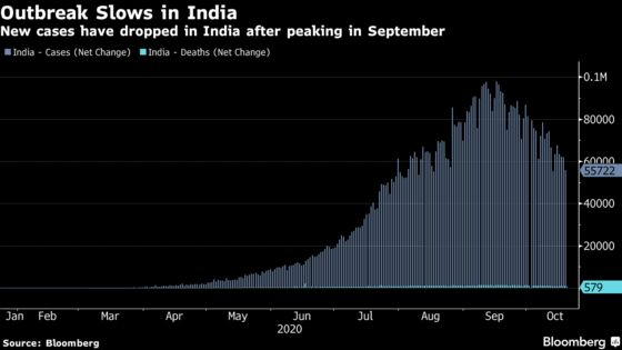 India May Contain Virus Spread by February, Expert Panel Says