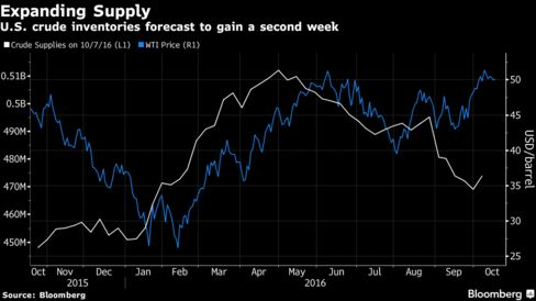 Oil holds near $50 as investors weigh production agreement
